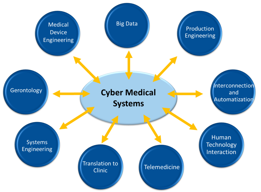 Key issues in the area of cyber medical systems